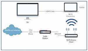 Xfinity Hdmi Wiring Diagram