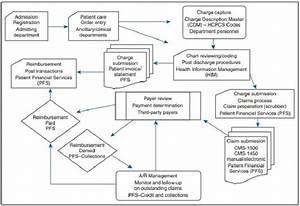 Hospital Billing And Coding Process