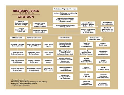 Extension Organizational Chart   Mississippi State ...