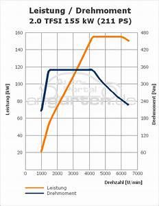 Audi A4 2 0 Tfsi Quattro  211 Ps   Technische Daten