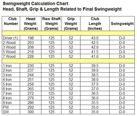 Swing Weight by Driver Build Swingweight Questions Wrx Club Techs