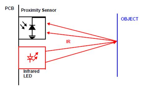 Infrared Proximity Sensing Building Blocks Mechanical