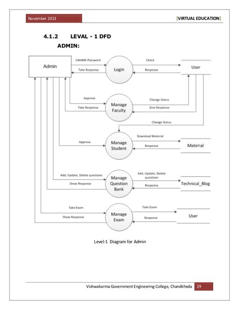 data flow diagram quiz system choice image how to guide