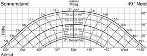 Sonnenuhr Berechnen : sonnenstand wikipedia ~ Themetempest.com Abrechnung
