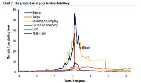 bitcoin price  btc    expert  crypto