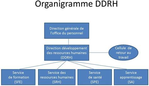 bureau du directeur g駭駻al des 駘ections direction d 233 veloppement des ressources humaines etat