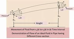 Explain The Bernoulli Equation Explain The Working Of