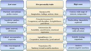 The Five Personality Ocean Model  Sources  Goldberg  1990