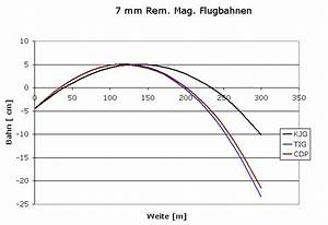 Flugbahn Geschoss Berechnen : lutz m ller 7 mm rem mag kjg munition ~ Themetempest.com Abrechnung