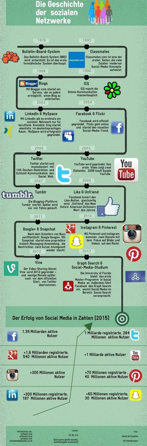 d駑駭agement si鑒e social die social media geschichte im 220 berblick ein klick auf