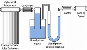 The Schematic Diagram Of The Fluid Piston Solar Cooling