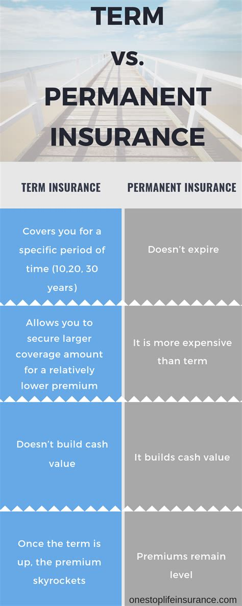 life insurance  expensive  answer  surprise