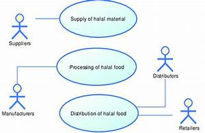 Use Case Diagram For Halal Food Traceability System Along