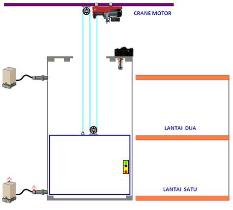 sensor controller all of