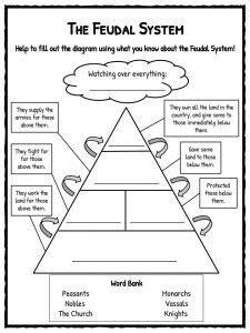 feudalism pyramid     medieval