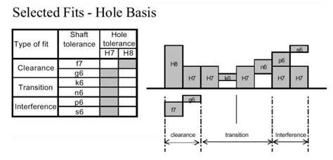 bore  shaft tolerances control  motion