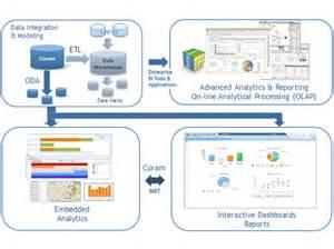 business intelligence architektur ibm cúram business intelligence and analytics