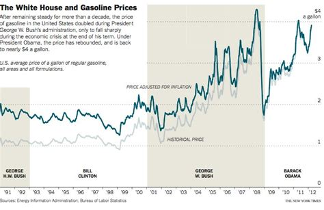 gas prices     presidents control