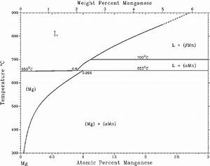 The Mg  U2013 Mn Phase Diagram