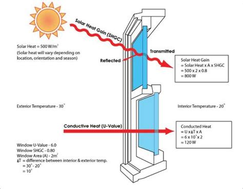 glazing  diagram   window shows solar heat gain