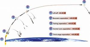 Soyuz VS15 launch with Galileo FOC M5 satellites