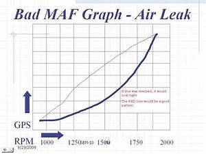 Ford M Air Flow Sensor Wiring Diagram