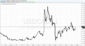 Usd Cad Edges Up As Us Nfps Beat Canadian Jobs Data Misses
