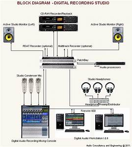 Acoustic    Audio Consultant  U0026 Engineers  Ace   Procedures To Setup An In