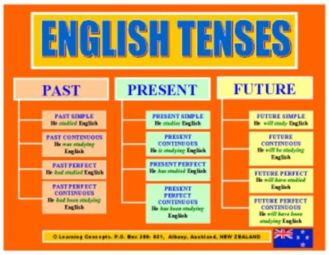 Types Of Verbs Chart  Assistant To K 12 Tenses Chart Verb Tenses Review Chart School