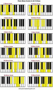 Piano Blues Scale In All 12 Keys