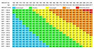 Body Composition Chart Fitness Status And Bmi After School Athletics Bc