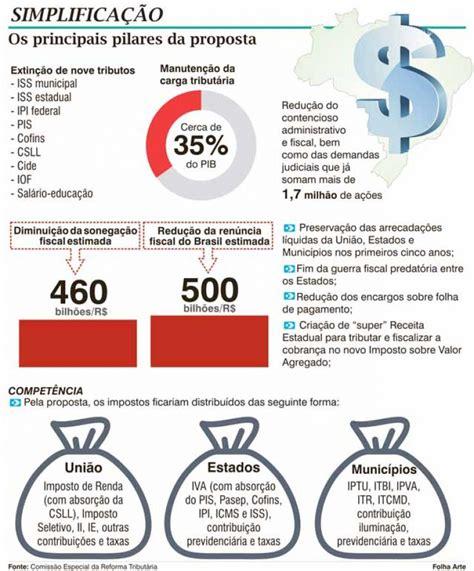 Proposta de reforma Tributária elimina nove Impostos