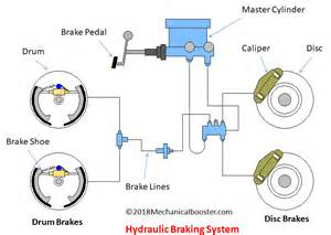 What Is Hydraulic Braking System And How It Works