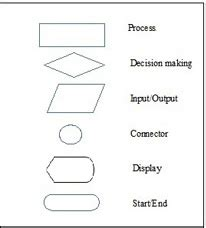 angular2 template syntax array map 10 best images of basic flowchart symbols basic process