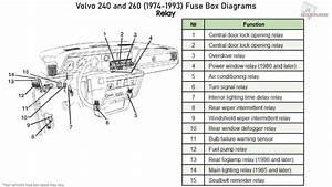 Volvo 240 And 260  1974-1993  Fuse Box Diagrams