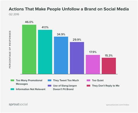 syst e u si e social brand sui social cosa li rende noiosi e come evitarlo