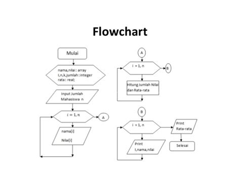 Data Array Flow Chart Powerpoint Ppt Flowchart Proses Bisnis Jne On If Satu Kondisi Of Information Follow In Tps Mandi Ms 2010 Contoh Then Else