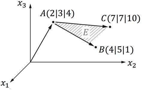 spurpunkte berechnen ebene spurpunkte darstellung einer