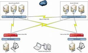 Adfs Authentication Via Azure