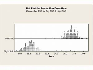 Dot Plot In Excel Dot Plot Dmaic Tools Excel And Powerpoint Downloads