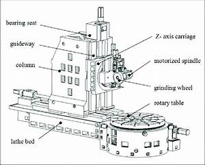 The Structure Diagram Of A Large Cnc Gear Grinding Machine