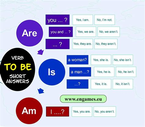 Verb To Be  Short Answers  Games To Learn English  Games To Learn English