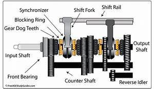 Manual Transmission Hard Shifting Problems  Clutch