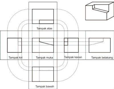 tkb teknik kontruksi bangunan proyeksi model eropa