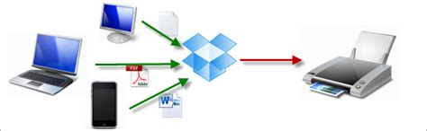 how to print something from your iphone print files from anywhere via any device with dropbox