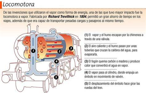 Barco De Vapor Historia Resumen by Locomotora Y Descripci 243 N Del Uso Del Vapor Como Energ 237 A