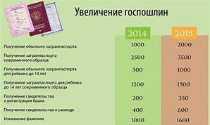 сколько действительна квитанция об оплате государственной пошллины для замены паспорта
