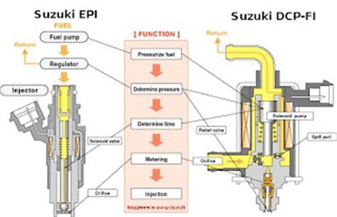 below 300cc suzuki shogun fi hyper injection