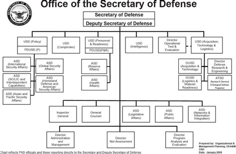 United States Department Of Defense Facts For Kids