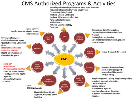 cms value based programs quality medicare assessment performance patient initiatives pay gov activities